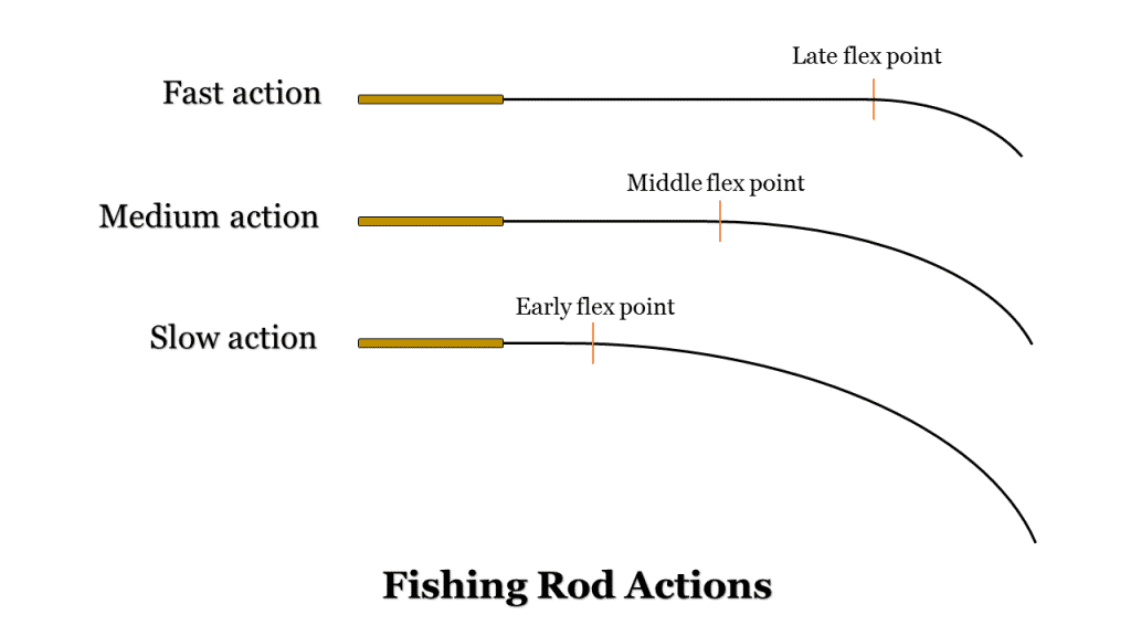 best crappie rod and reel - fishing rod actions