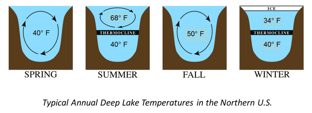 lake-temps-throughout-year